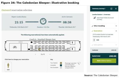 Figure 34: The Caledonian Sleeper: illustrative booking